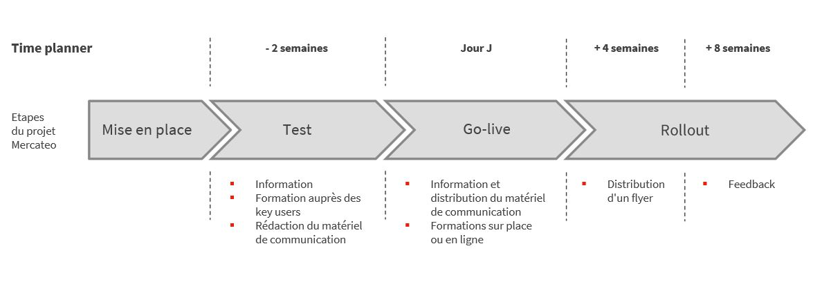 Les différentes étapes du projet Mercateo